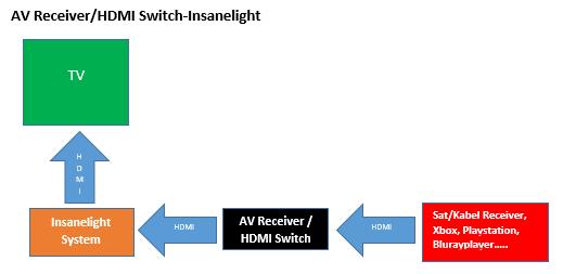 Ambilight Taste auf der Fernbedienung programmieren-abb-receiver-hdmi-switch-insanelight.png