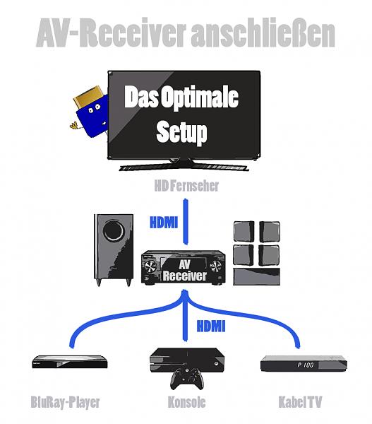 TV,AVR,Mutant,Blu-ray Player optimal anschließen-av-receiver-anschliessen-skizze-optimal.png